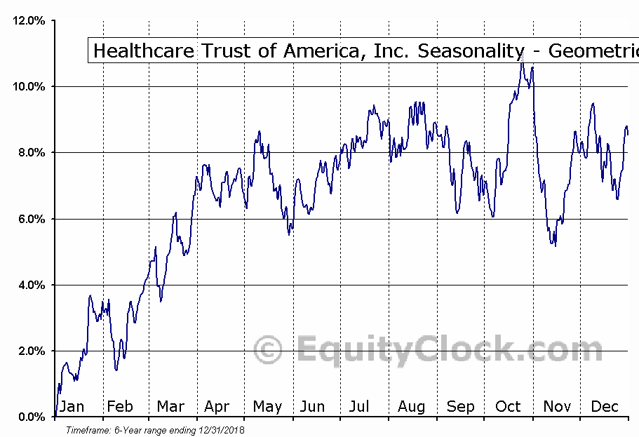 Healthcare Trust of America, Inc. (NYSE:HTA) Seasonality