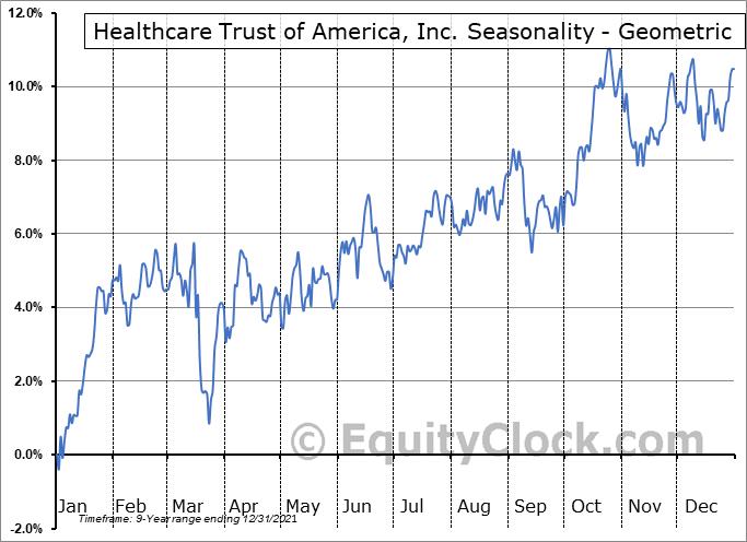 Healthcare Trust of America, Inc. (NYSE:HTA) Seasonality