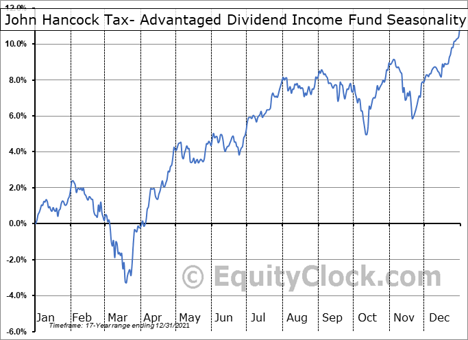John Hancock Tax- Advantaged Dividend Income Fund (NYSE:HTD) Seasonality