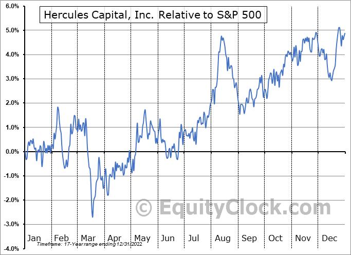 HTGC Relative to the S&P 500