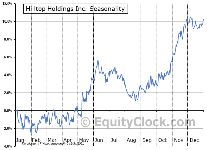 Hilltop Holdings Inc. (NYSE:HTH) Seasonality