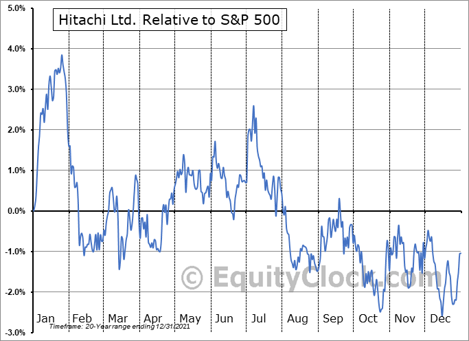 HTHIY Relative to the S&P 500