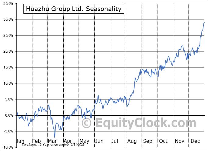 Huazhu Group Limited Seasonal Chart