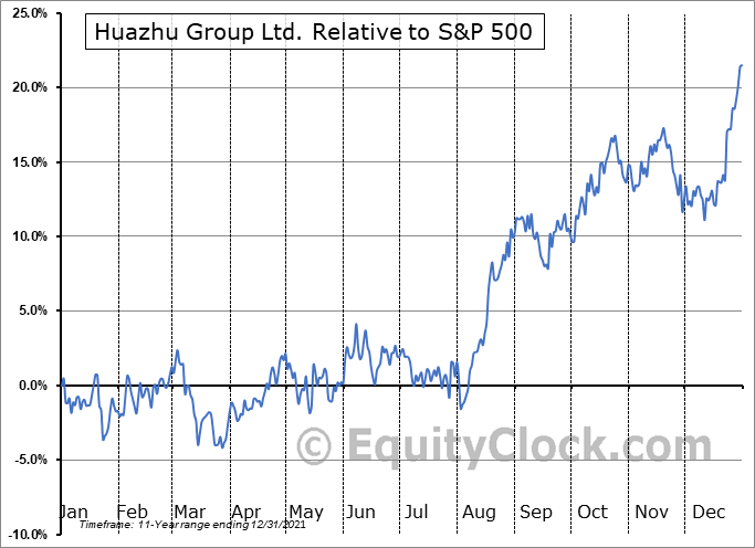 HTHT Relative to the S&P 500