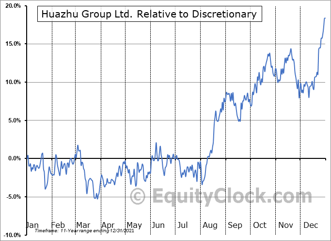HTHT Relative to the Sector