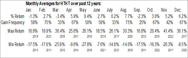 Monthly Seasonal Huazhu Group Ltd. (NASD:HTHT)