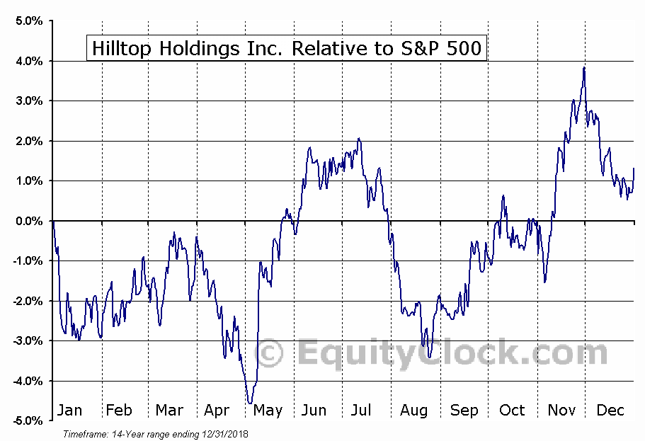 HTH Relative to the S&P 500