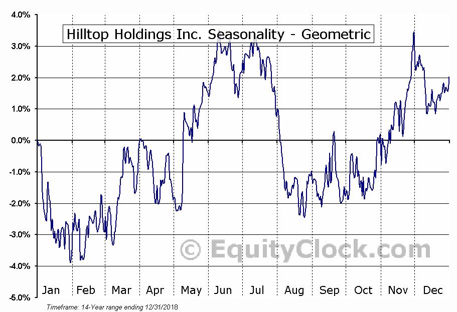 Hilltop Holdings Inc. (NYSE:HTH) Seasonality