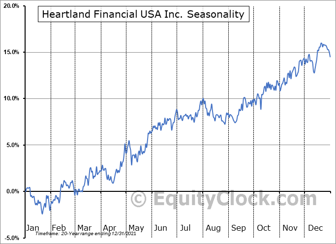 Heartland Financial USA, Inc. Seasonal Chart