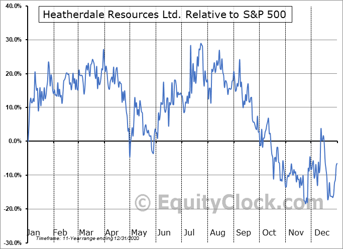 HTR.V Relative to the S&P 500