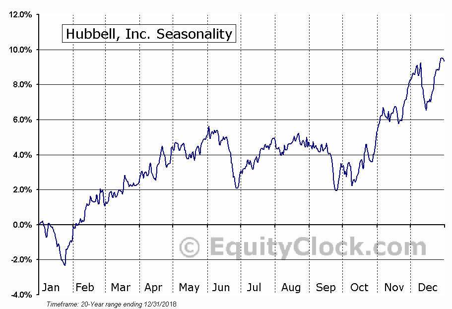 Hubbell Inc (HUBB) Seasonal Chart
