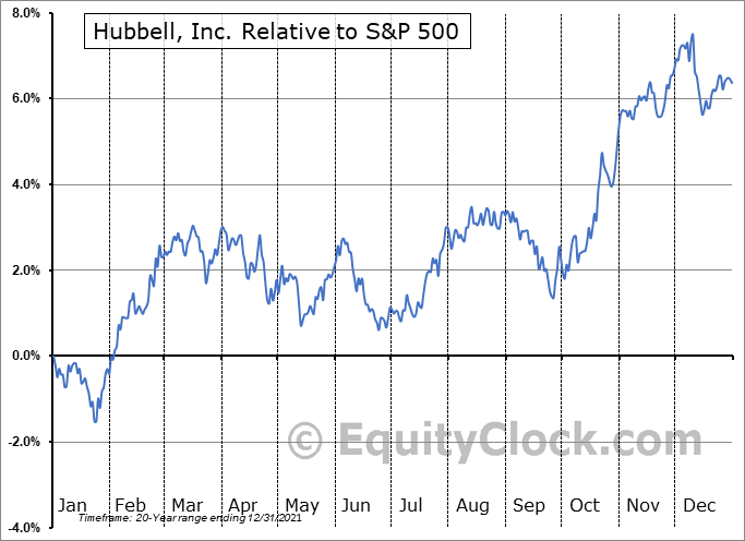 HUBB Relative to the S&P 500