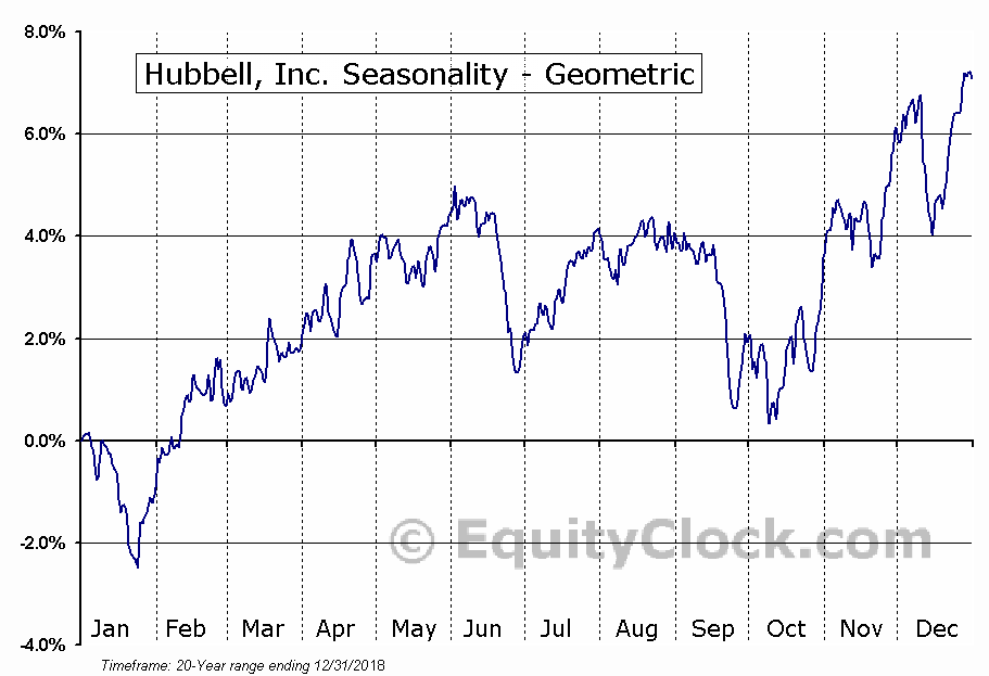 Hubbell, Inc. (NYSE:HUBB) Seasonality