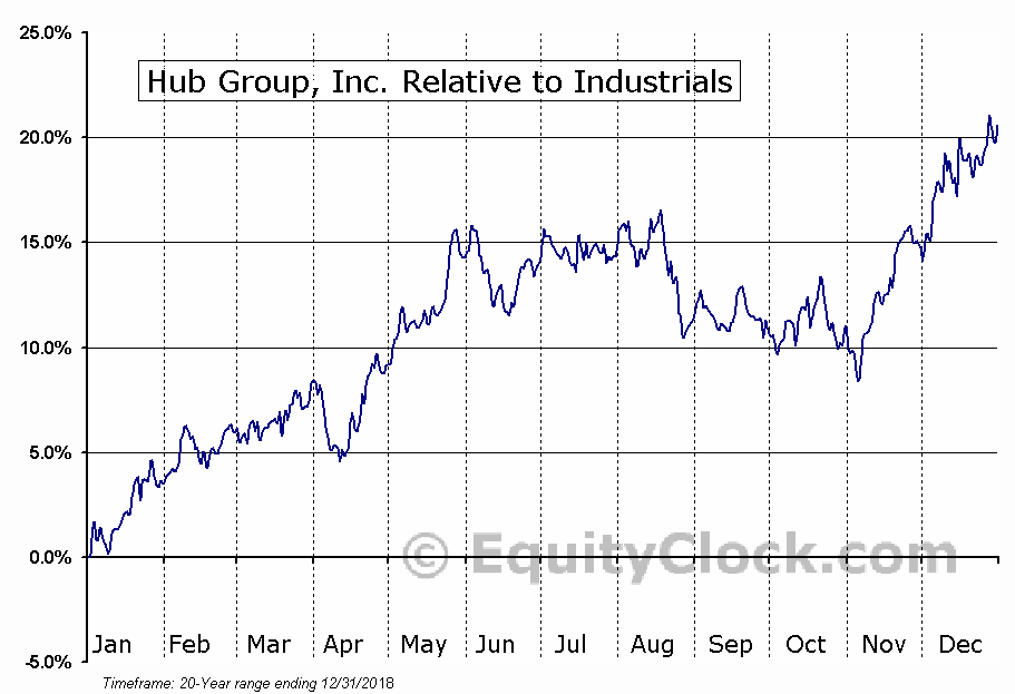 HUBG Relative to the Sector