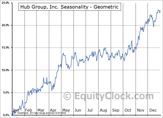 Hub Group, Inc. (NASD:HUBG) Seasonality