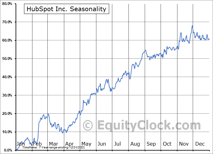 HubSpot, Inc. Seasonal Chart