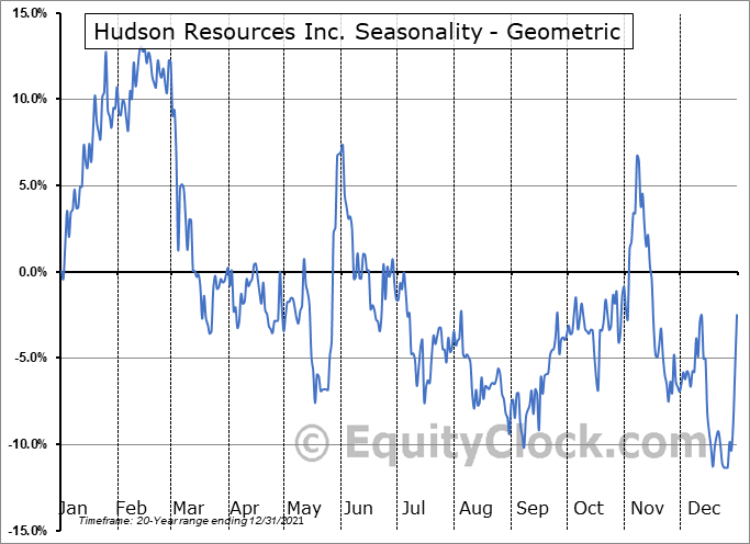 Hudson Resources Inc. (TSXV:HUD.V) Seasonality