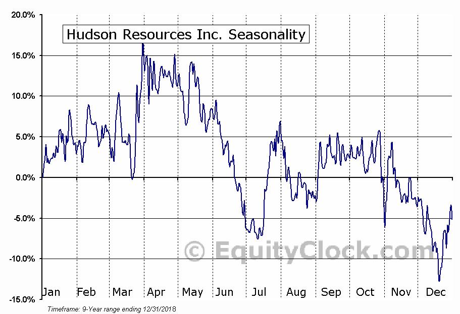 Hudson Resources Inc. (OTCMKT:HUDRF) Seasonality
