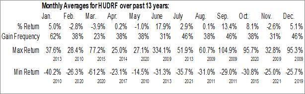 Monthly Seasonal Hudson Resources Inc. (OTCMKT:HUDRF)