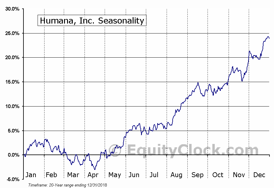 Humana Inc. (HUM) Seasonal Chart