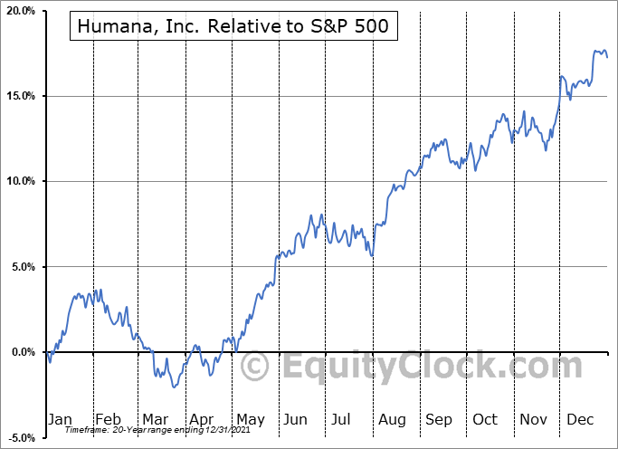 HUM Relative to the S&P 500