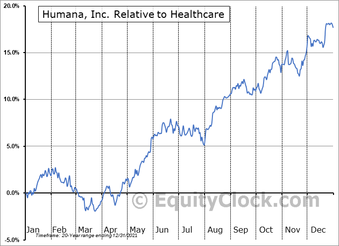 HUM Relative to the Sector