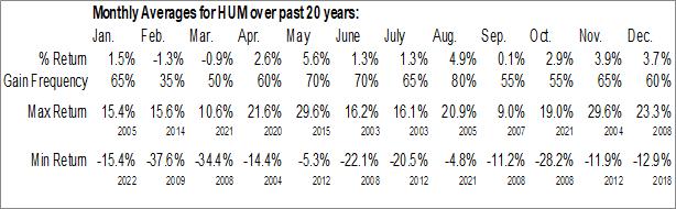 Monthly Seasonal Humana, Inc. (NYSE:HUM)