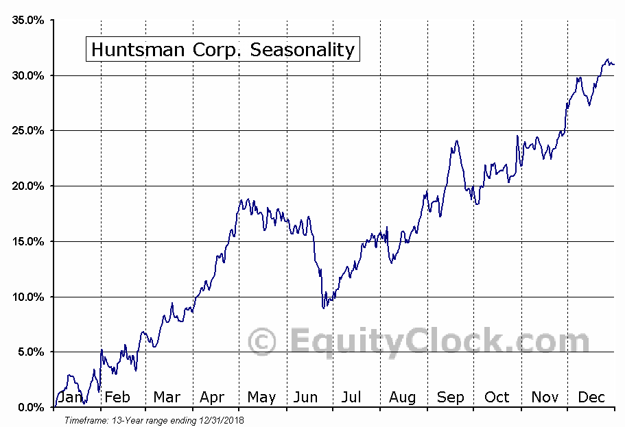 Huntsman Corporation Seasonal Chart