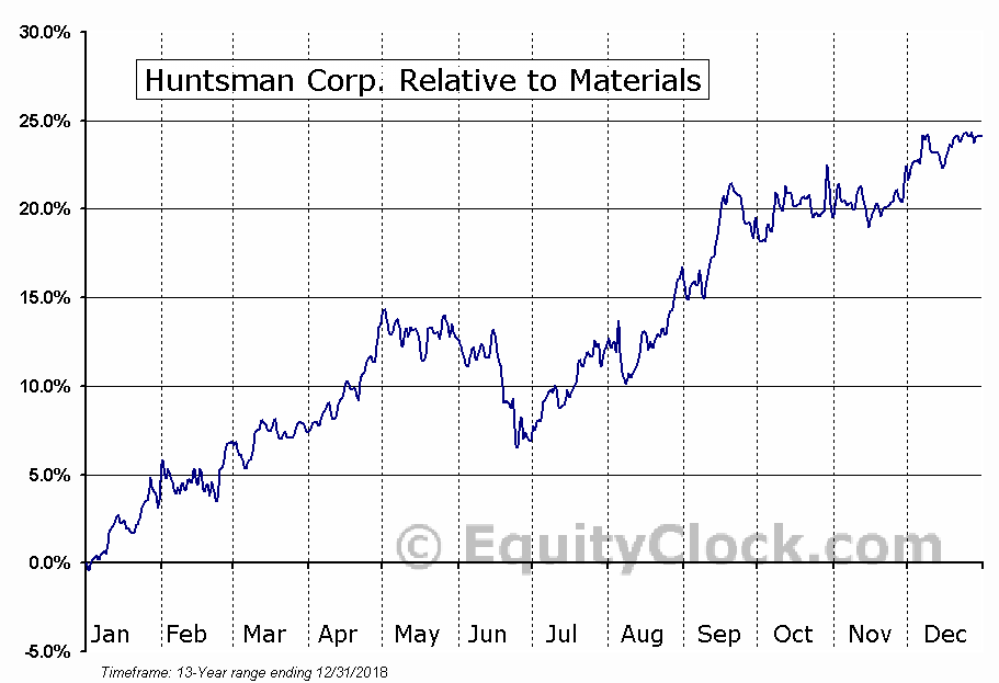 HUN Relative to the Sector