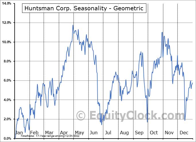 Huntsman Corp. (NYSE:HUN) Seasonality