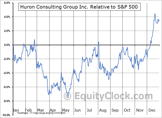 HURN Relative to the S&P 500