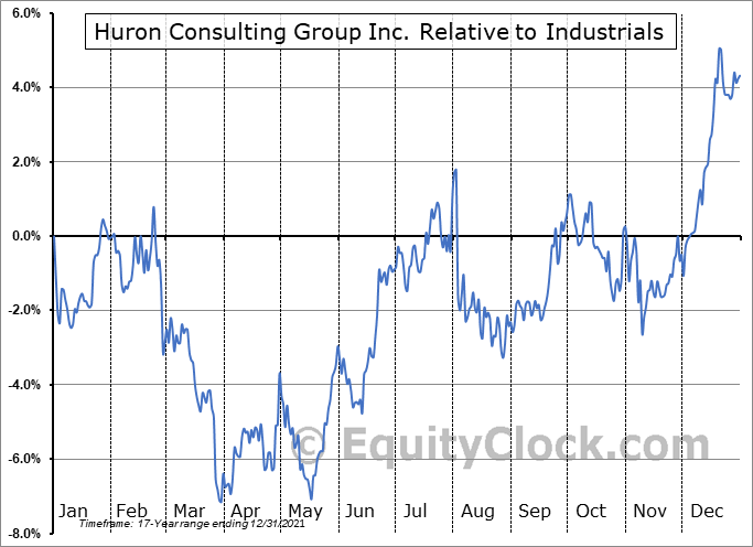 HURN Relative to the Sector