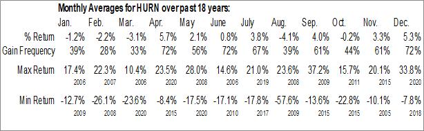 Monthly Seasonal Huron Consulting Group Inc. (NASD:HURN)