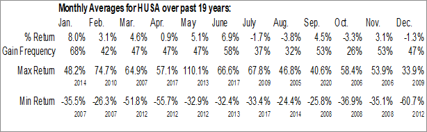 Monthly Seasonal Houston American Energy Corp. (AMEX:HUSA)