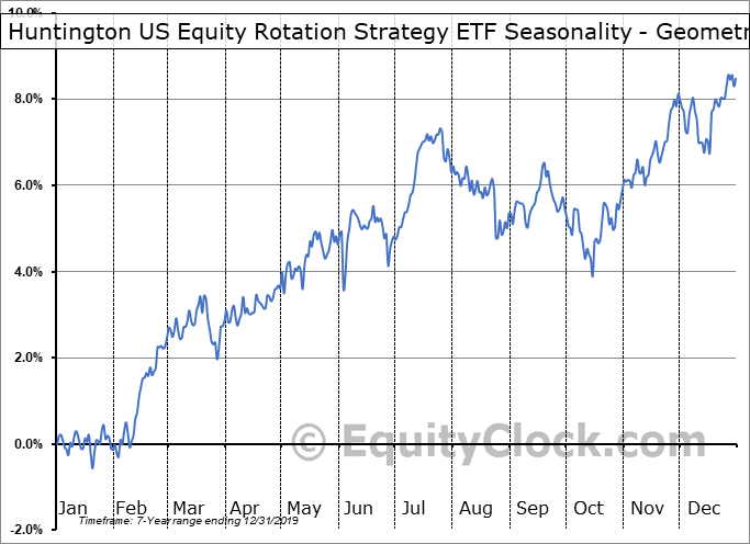 Huntington US Equity Rotation Strategy ETF (AMEX:HUSE) Seasonality