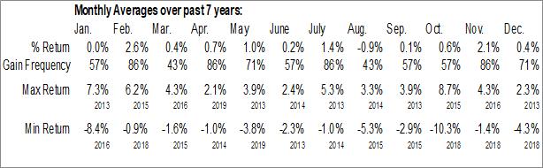 Monthly Seasonal Huntington US Equity Rotation Strategy ETF (AMEX:HUSE)