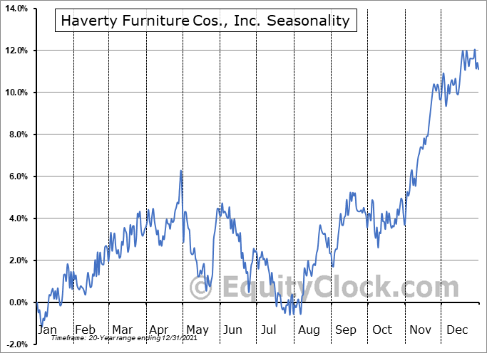 Haverty Furniture Companies, Inc. Seasonal Chart