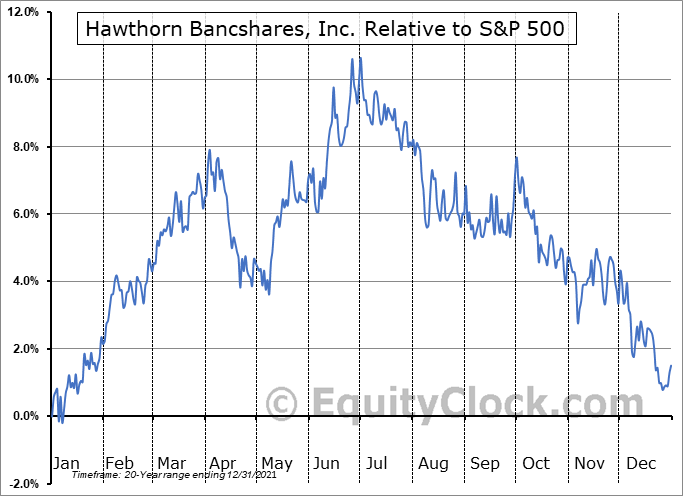 HWBK Relative to the S&P 500