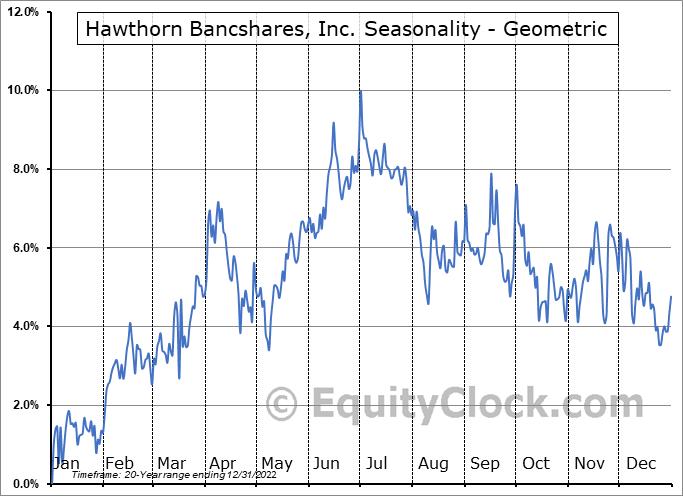 Hawthorn Bancshares, Inc. (NASD:HWBK) Seasonality