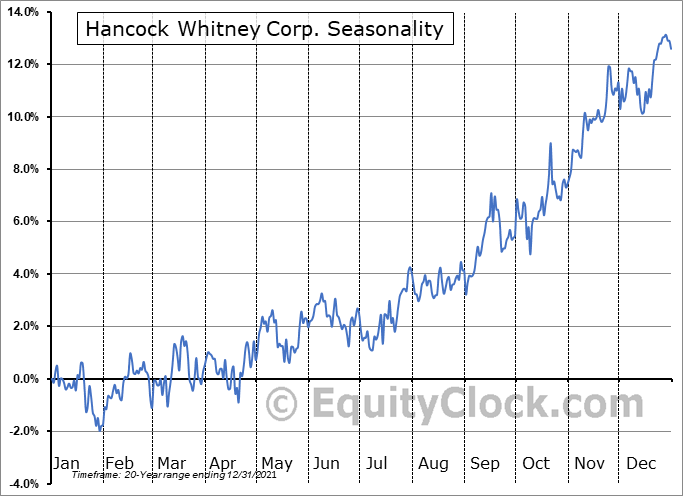Hancock Whitney Corporation Seasonal Chart
