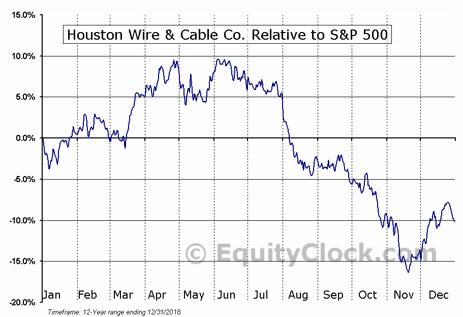 Houston Wire & Cable Co. (NASD:HWCC) Seasonal Chart › Equity Clock
