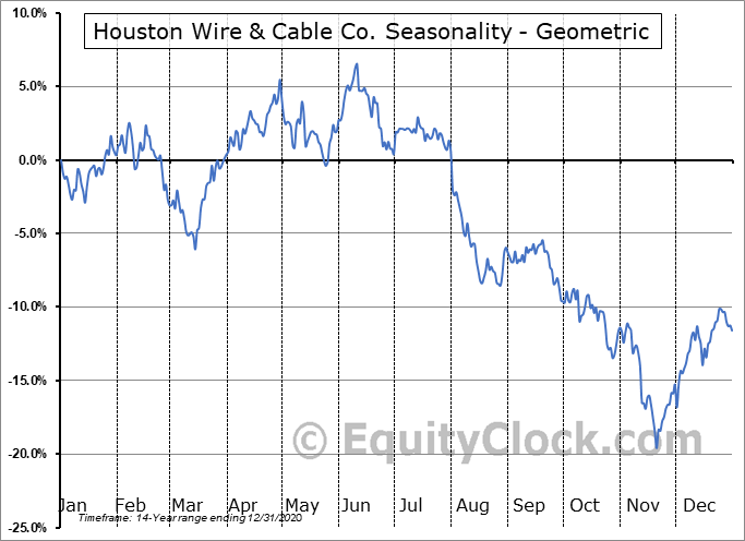Houston Wire & Cable Co. (NASD:HWCC) Seasonality