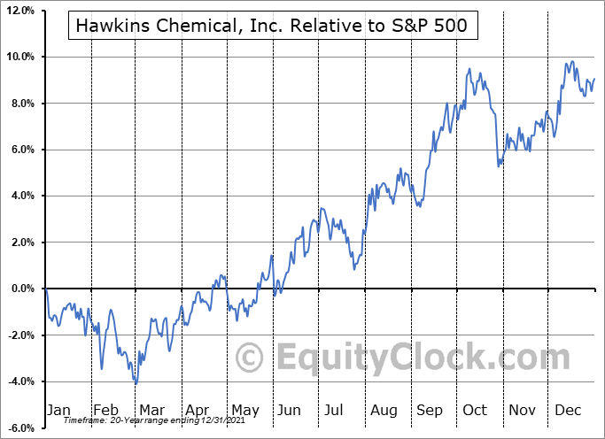 HWKN Relative to the S&P 500