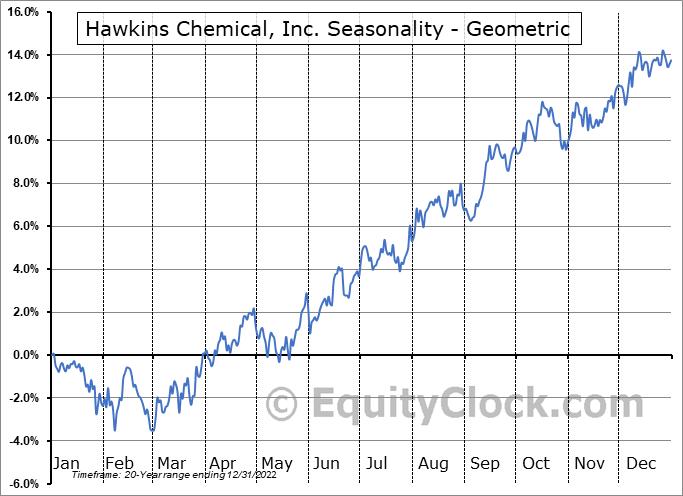 Hawkins Chemical, Inc. (NASD:HWKN) Seasonality