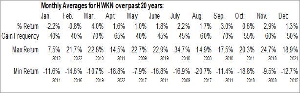 Monthly Seasonal Hawkins Chemical, Inc. (NASD:HWKN)