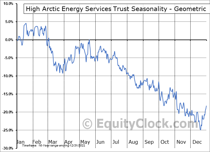 High Arctic Energy Services Trust (TSE:HWO.TO) Seasonality
