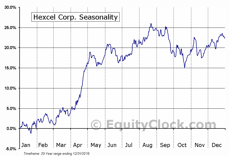 Hexcel Corporation (HXL) Seasonal Chart