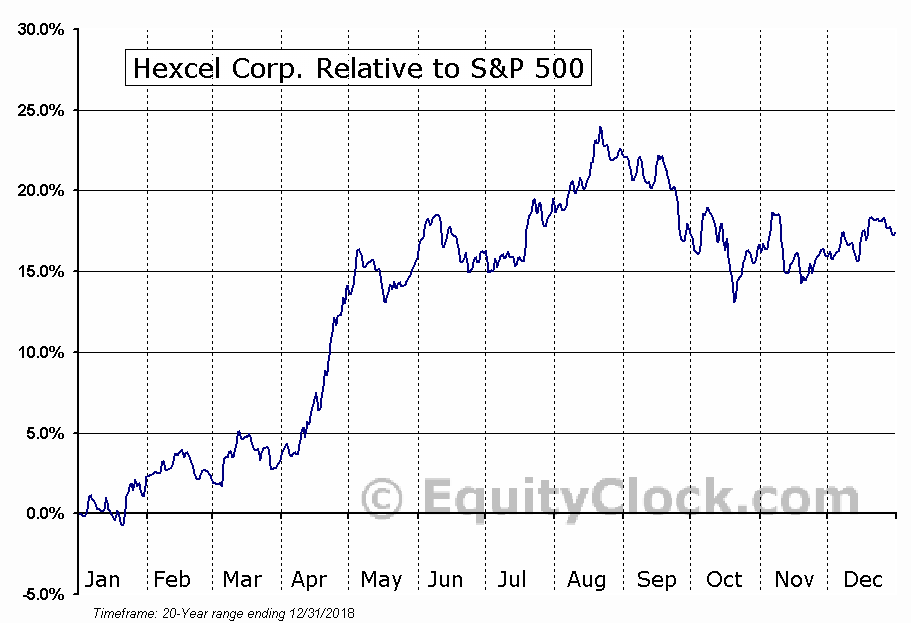 HXL Relative to the S&P 500