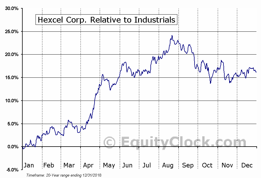 HXL Relative to the Sector