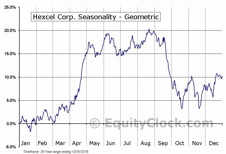 Hexcel Corp. (NYSE:HXL) Seasonality